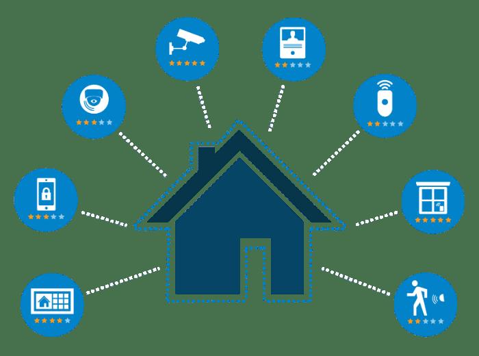 systemy instalacje alarmowe gdynia montaż